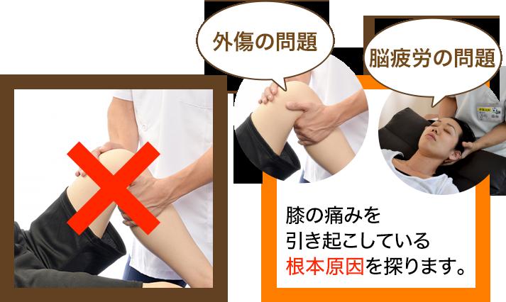 骨盤王国の膝の痛みの施術